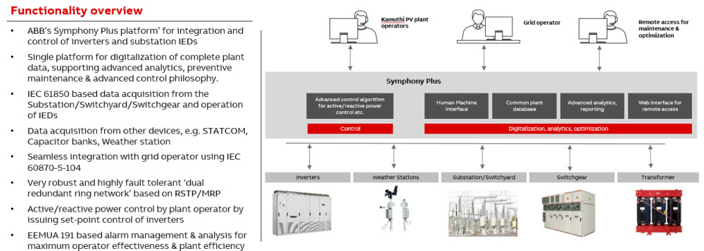 Kamuthi 648 MW photovoltaic plant - ABB Ability™ Symphony® Plus-based unified automation system