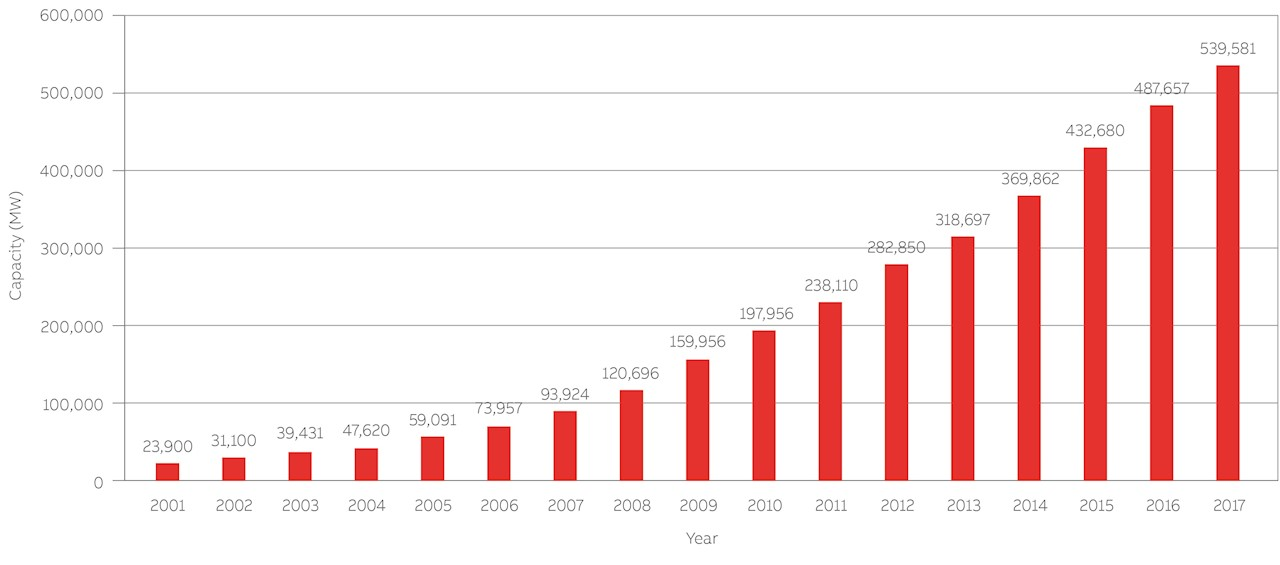 02 Global cumulative installed wind capacity 2001 to 2017.