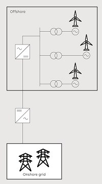 4 HVDC connection schemes for offshore wind: Point-to-point connection.