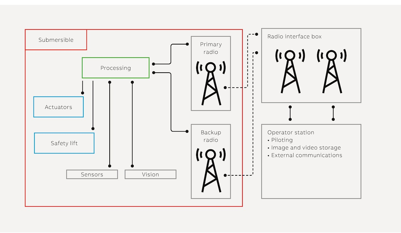 05 The system architecture shows electric, mechanical control systems and data collection systems.