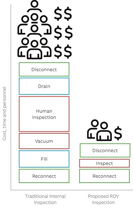 06 Current human workflow versus proposed robot workflow for a transformer inspection.