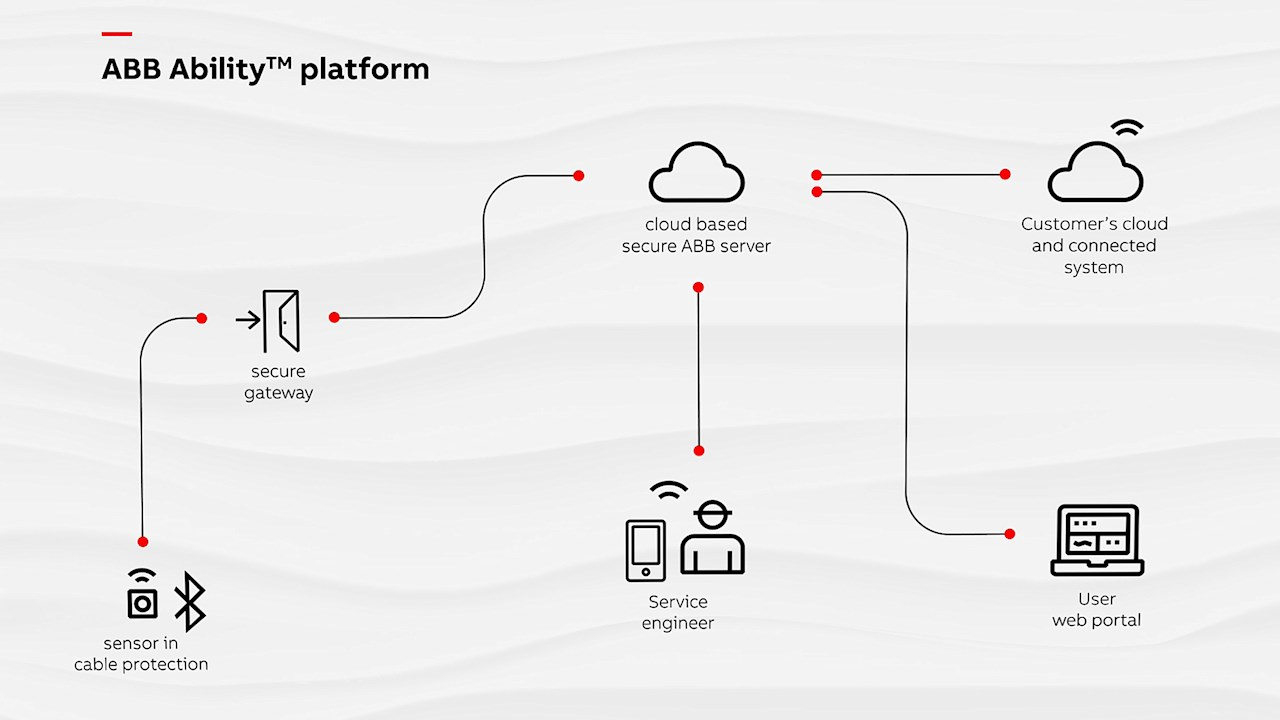 ABB to revolutionize cable protection with smart devices