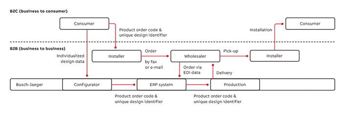 03 Integrated value network, tied together by globally unique product and order identification.