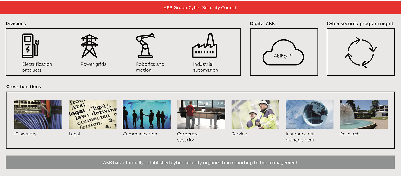 01 The Group Cyber Security Council is designed to ensure an ongoing strengthening of ABB's operational readiness.