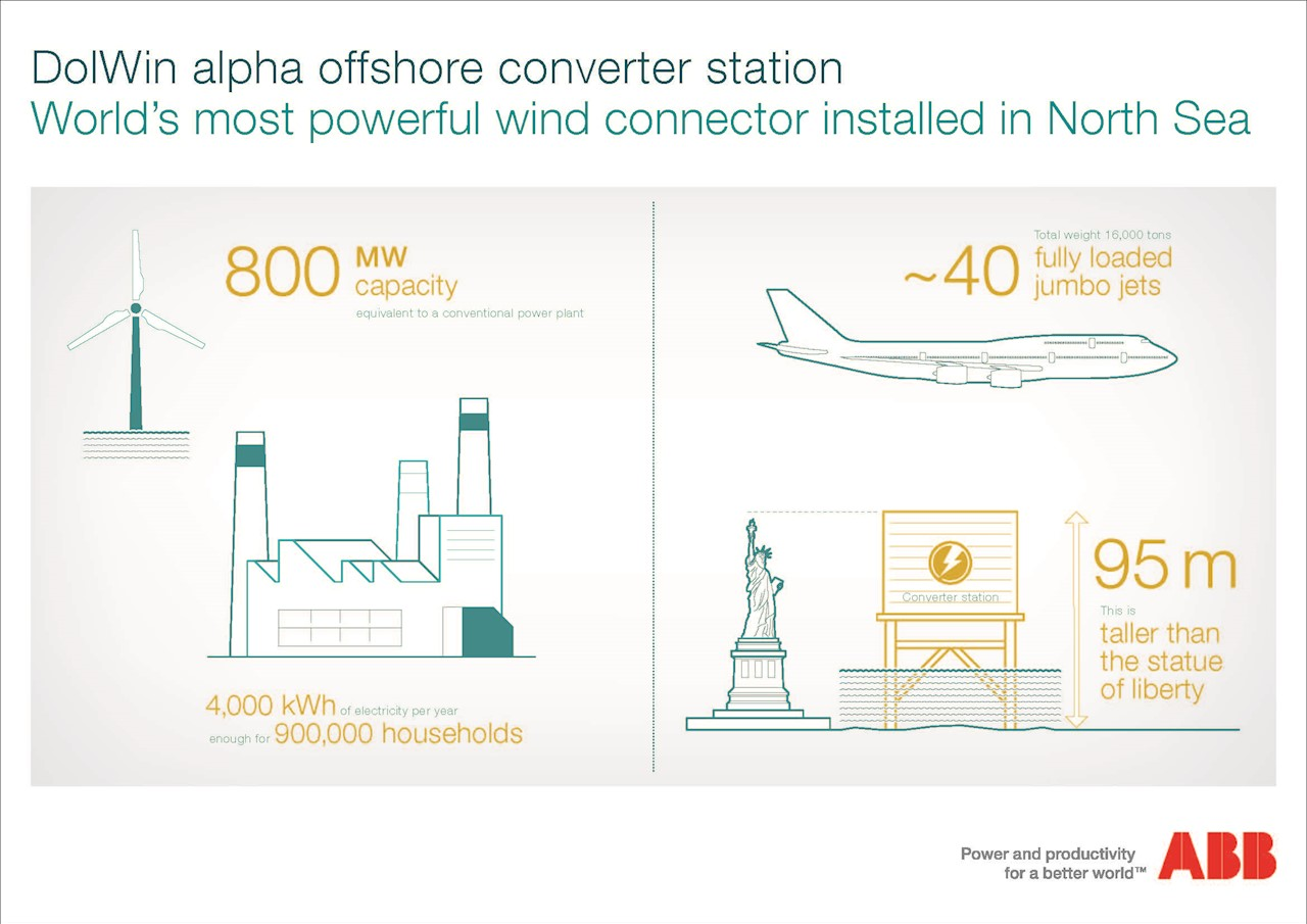 DolWin alpha offshore converter station_infographic