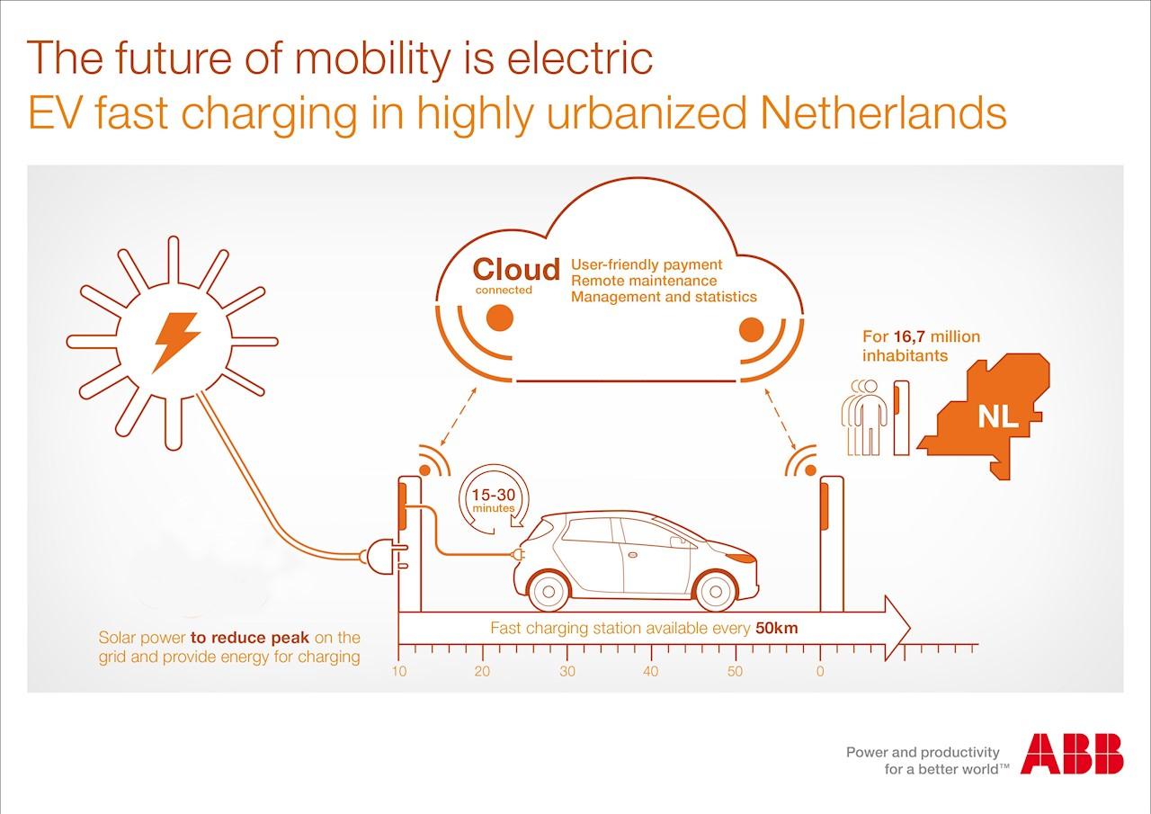 EV fast charging Netherlands infographic