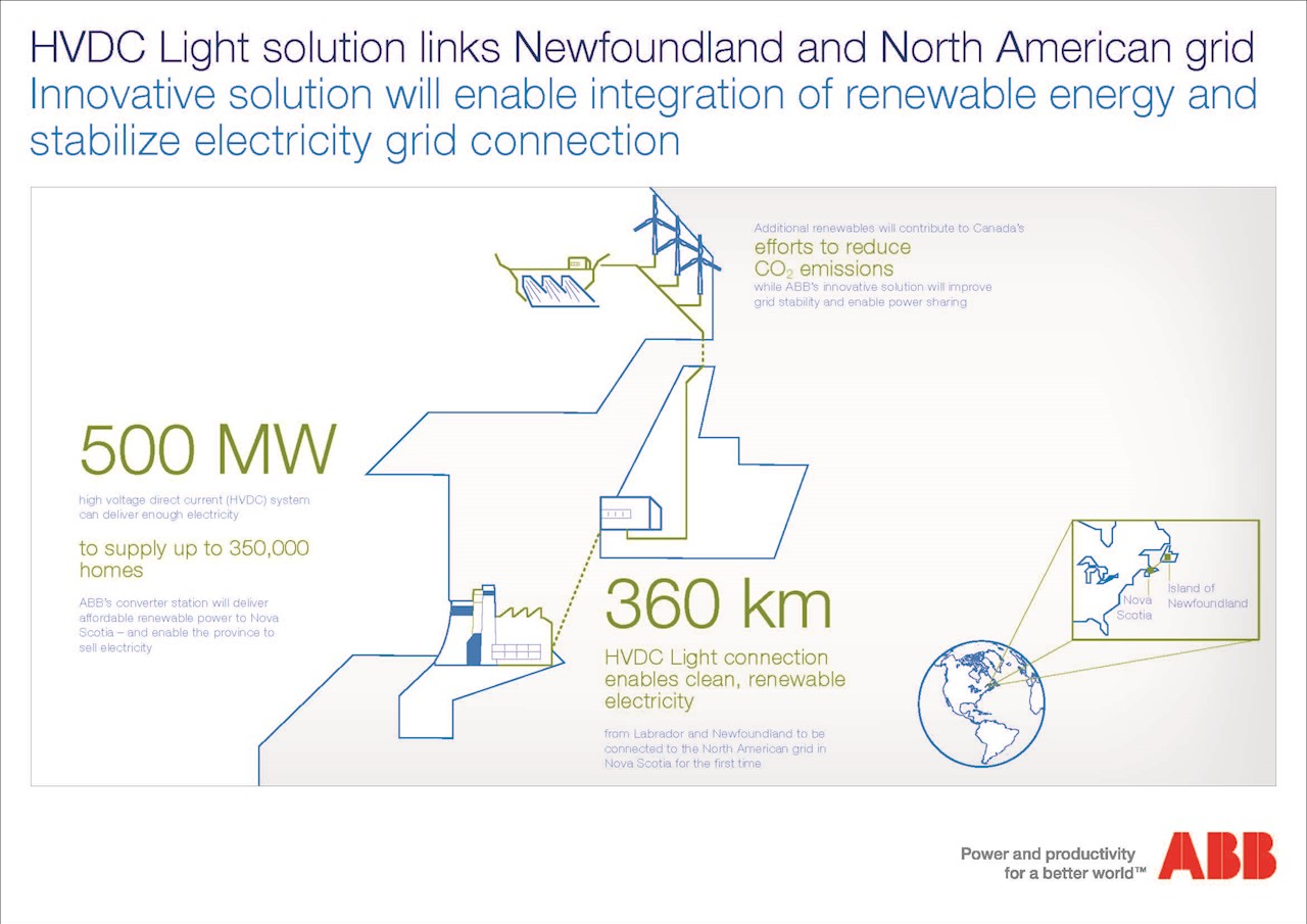 Infographic: HVDC Light solution links Newfoundland and North American grid