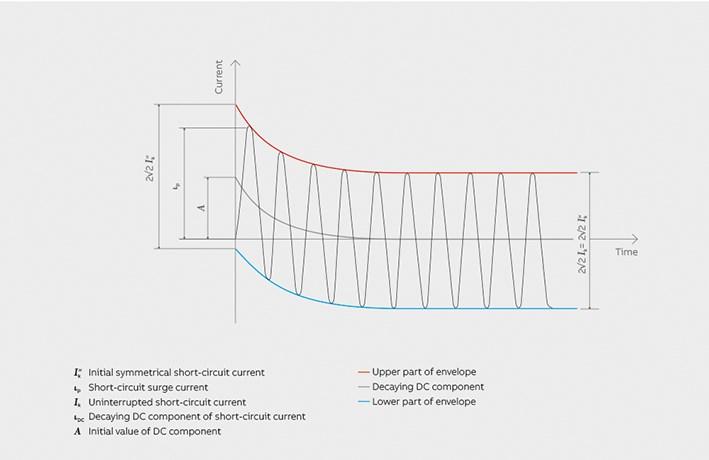 defining short circuit values for circuit breakers03 short circuit current characteristics