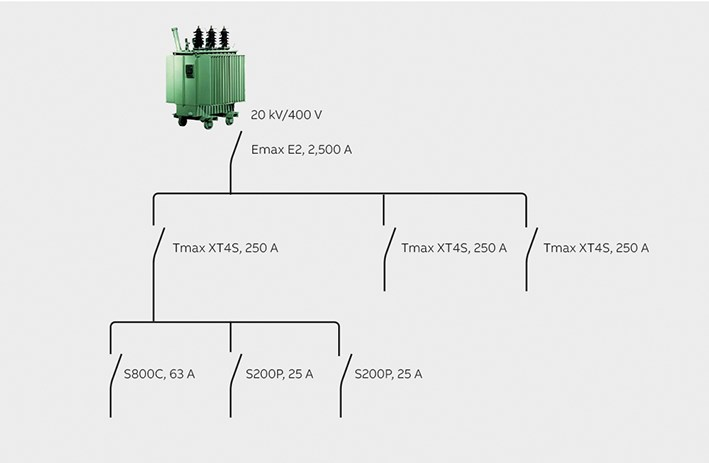 Defining short-circuit values for circuit breakers on