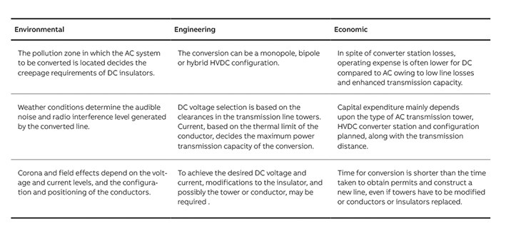 02 Considerations in AC to DC conversion.