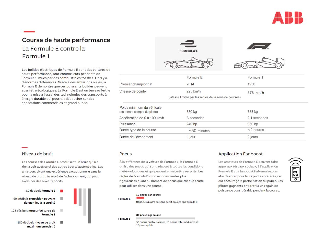 Différences entre la Formule E et la Formule 1 (infographique téléchargeable ci-après)
