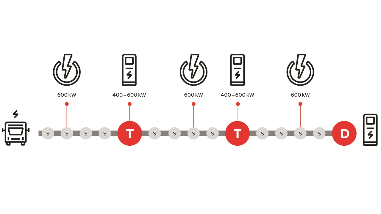 02 Conceptual scheme showing that charging takes place at regular stops (S) in addition to the terminals (T) and depot (D).