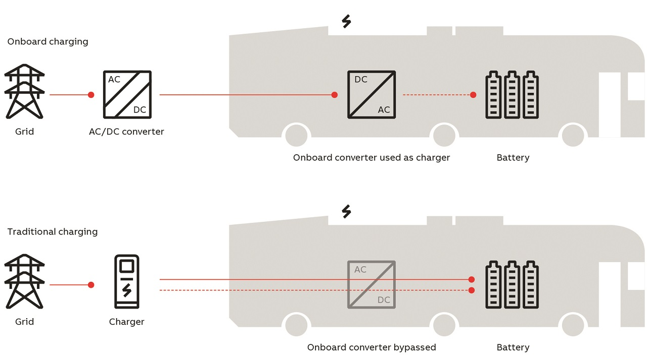 03 Onboard versus traditional charging.