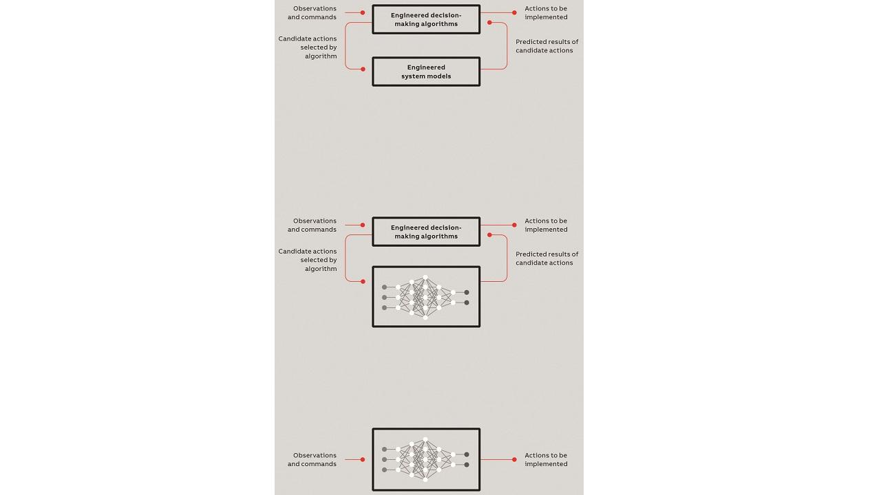 04 Autonomous decision making.