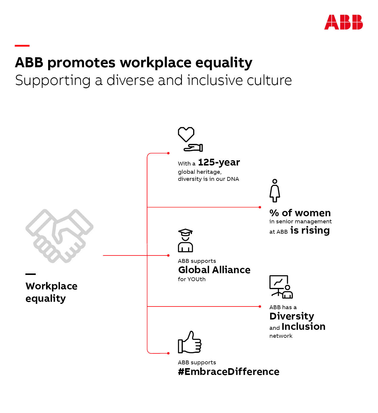 ABB has been recognized as a finalist in the ADIPEC Awards for diversity and inclusion. ABB is an employer of choice, and supports workplace equality with initiatives such as inclusive leadership training, flexible work practices and mentoring programs.