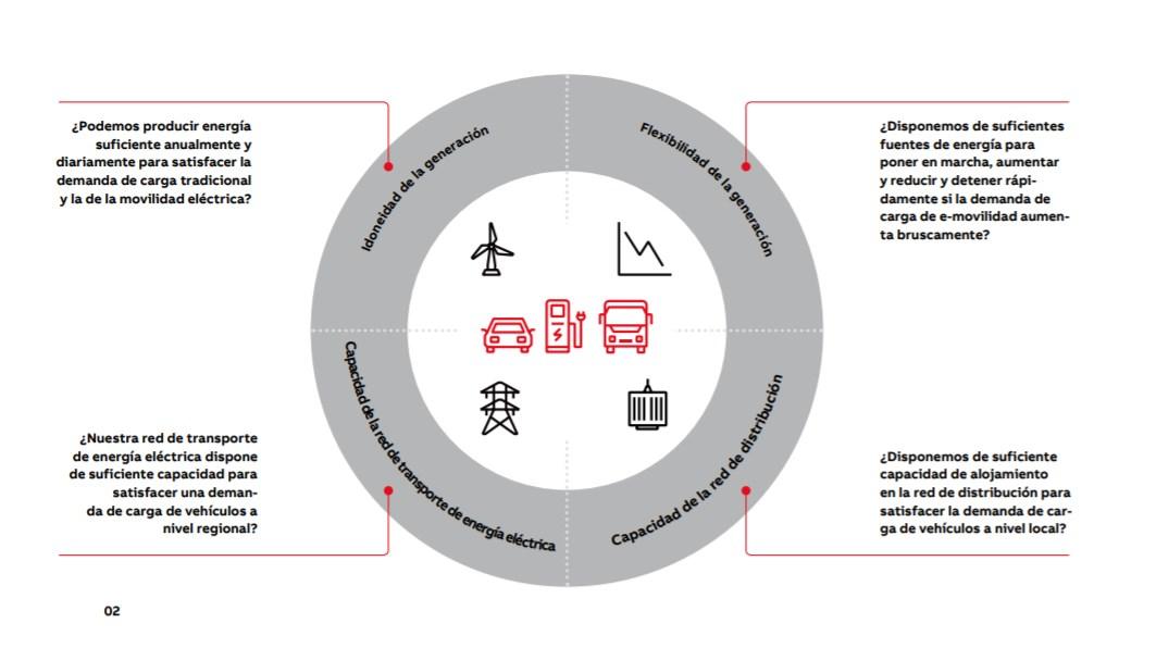 02. Consideraciones sobre capacidad que deberán abordarse para reducir al mínimo las interrupciones y maximizar una implantación ordenada de la e-movilidad.