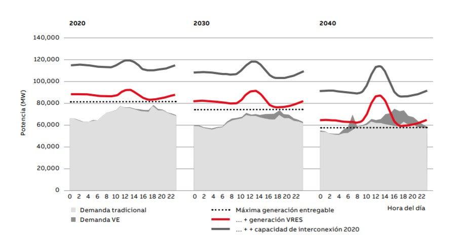 03. Posibilidad de futura escasez de energía en días de baja producción de fuentes de energía renovables en Alemania.