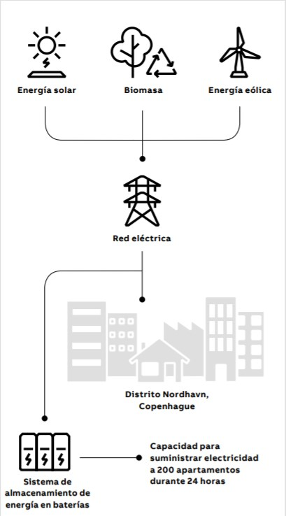 Un sistema de almacenamiento de energía en baterías de ABB, que forma parte del proyecto Energy Lab Nordhavn de Copenhague, utiliza baterías estacionarias para suministrar electricidad generada de forma renovable para dar soporte a la red local durante los períodos de demanda máxima. En el futuro, estas soluciones podrían utilizar baterías de vehículos eléctricos dados de baja.