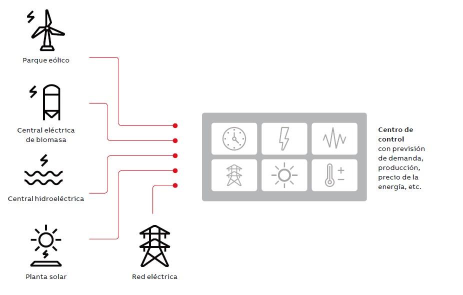 Las centrales eléctricas virtuales (VPP) proporcionan una serie de herramientas totalmente nuevas para responder y optimizar el suministro de energía en una serie de activos.