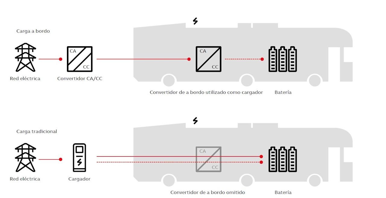 03. Carga a brodo frente a carga convencional.