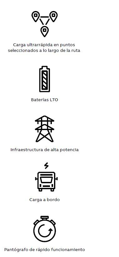 06. Elementos clave de un sistema de autobús eléctrico