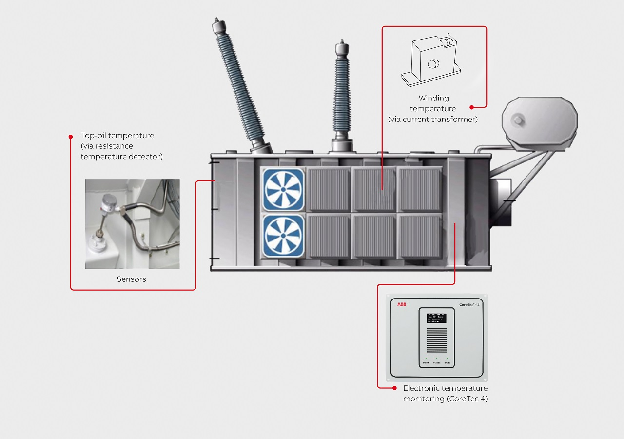 03 The standard ABB Ability™ Power Transformer offering.