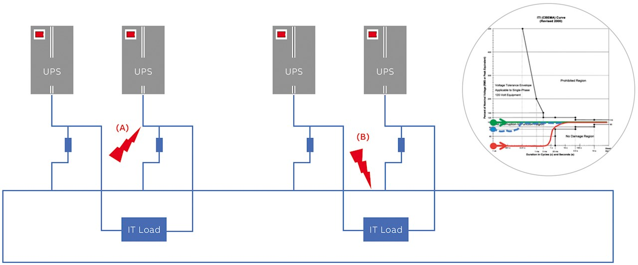 03 Ring Bus architecture illustrating fault decoupling.