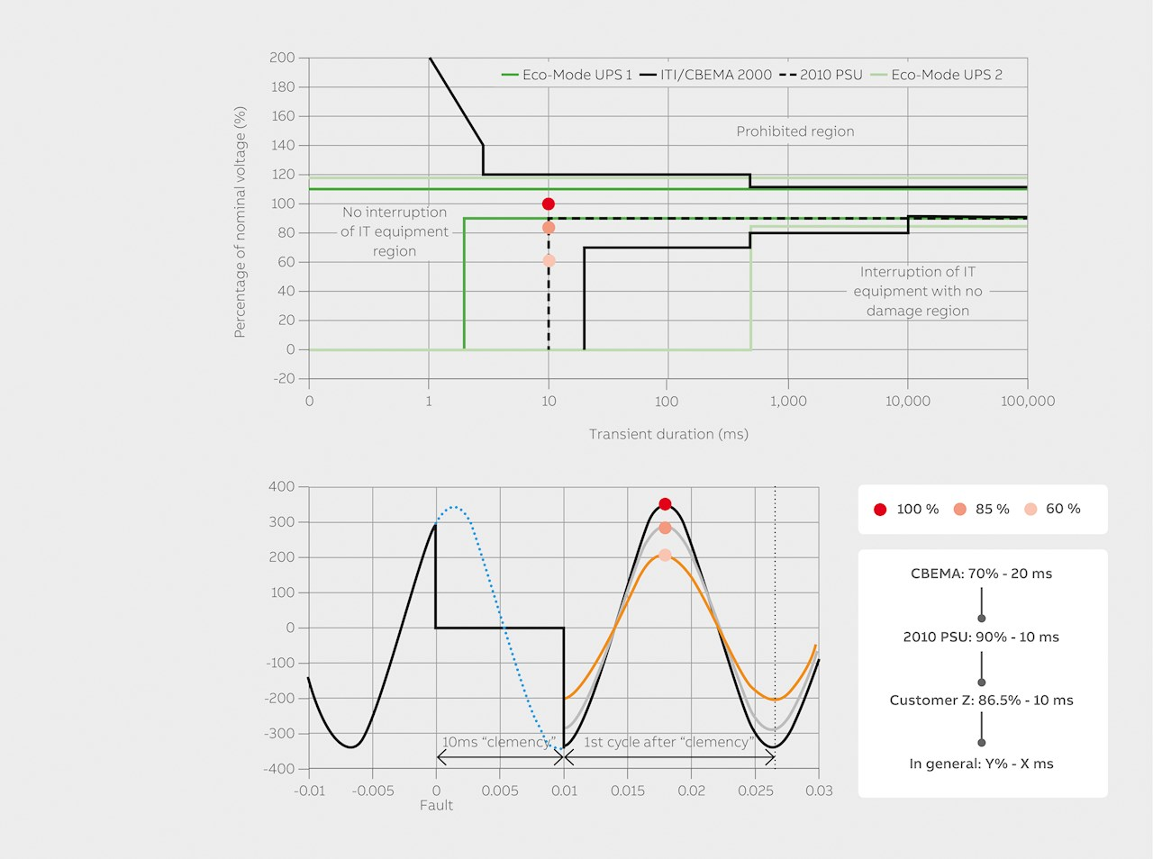 05 Performance measurement takes into account VW and the pass-fail criteria. For the two economy mode UPSs: Eco Mode UPS 1 fulfills the requirements while Eco Mode UPS 2 does not. The 2010 PSU is a tighter requirement than the ITI-CBEMA 2000.