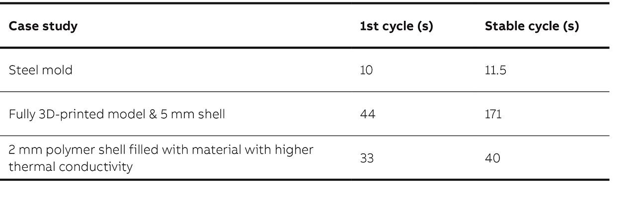 07 Comparison of cycle times obtained for different mold design concepts.