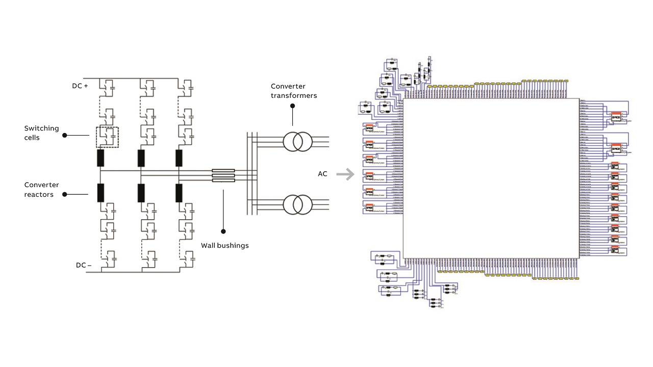 02 An HVDC Light converter topology with the circuit of its digital twin in CST.