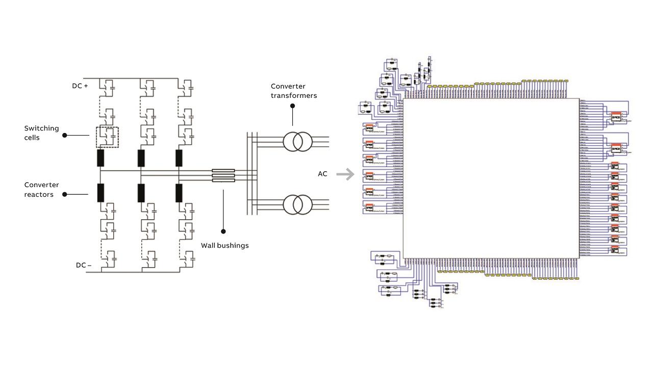 HVDC Light® digital twin facilitates EMC design