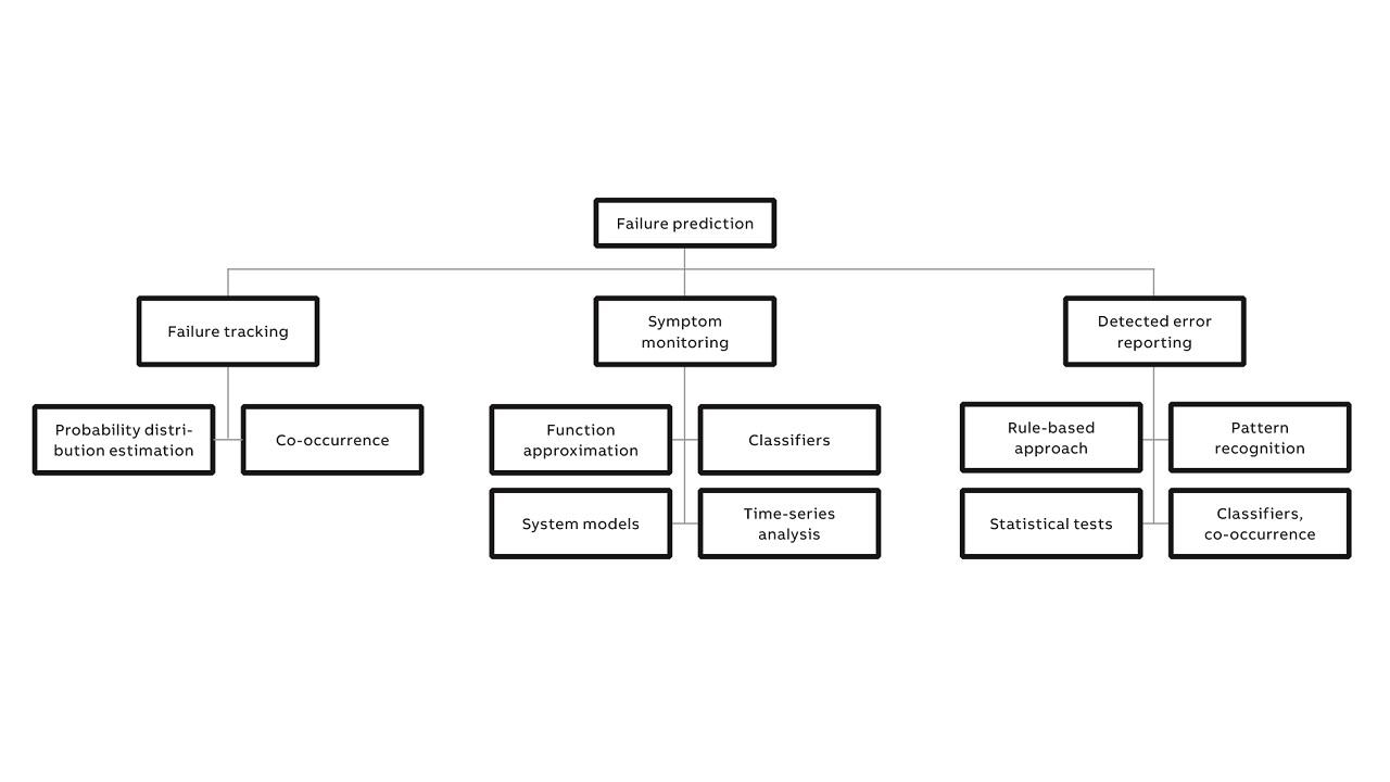 05 Classification of RoF algorithms.