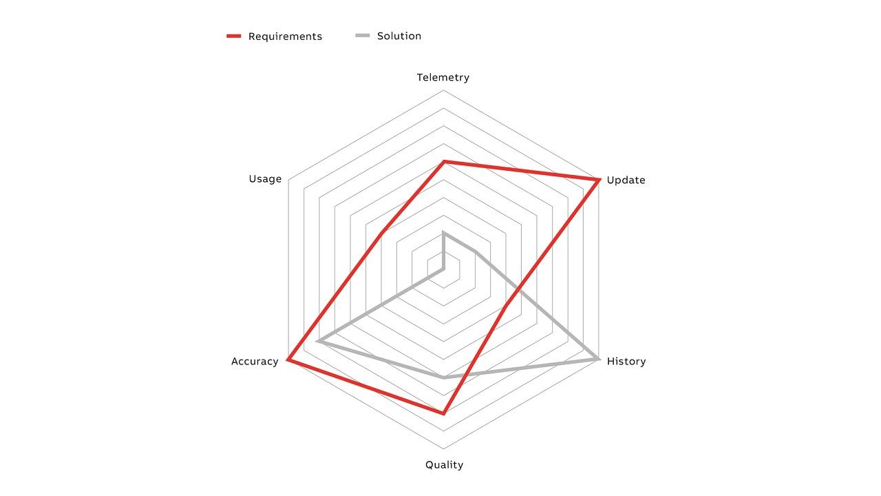 07 Example spider diagram illustrating data readiness.