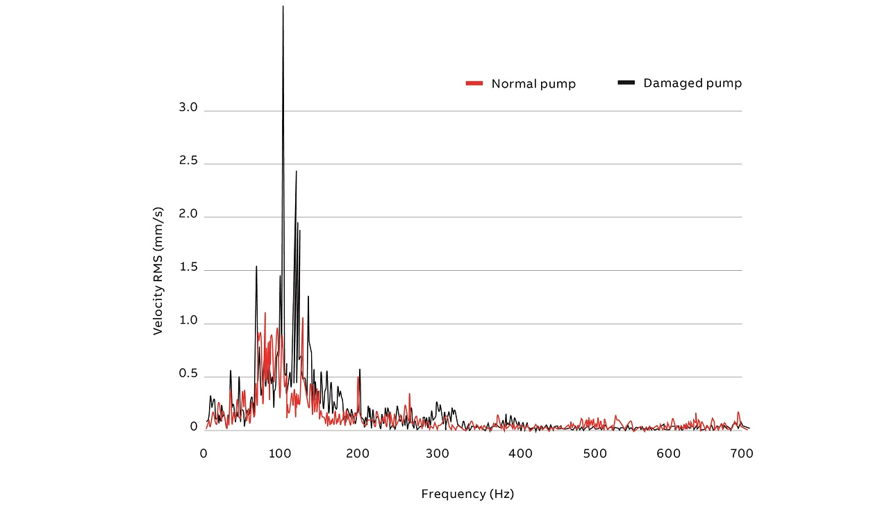 03 Example frequency spectrum of a normal pump and a damaged pump.