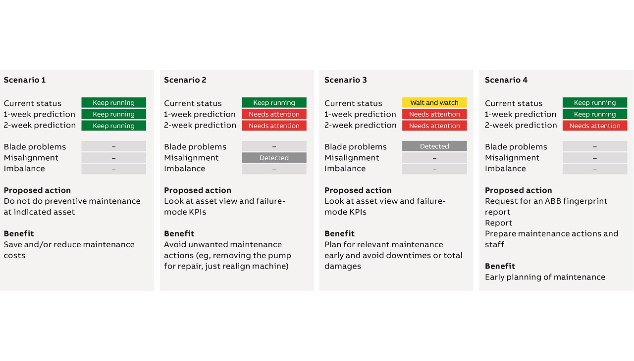 07 Potential scenarios, corresponding actions and benefits to the customer.