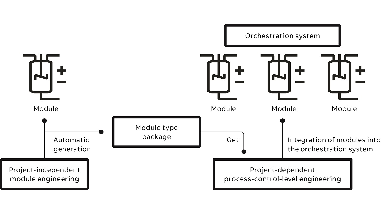 02 Engineering workflow of modular process plants [1].
