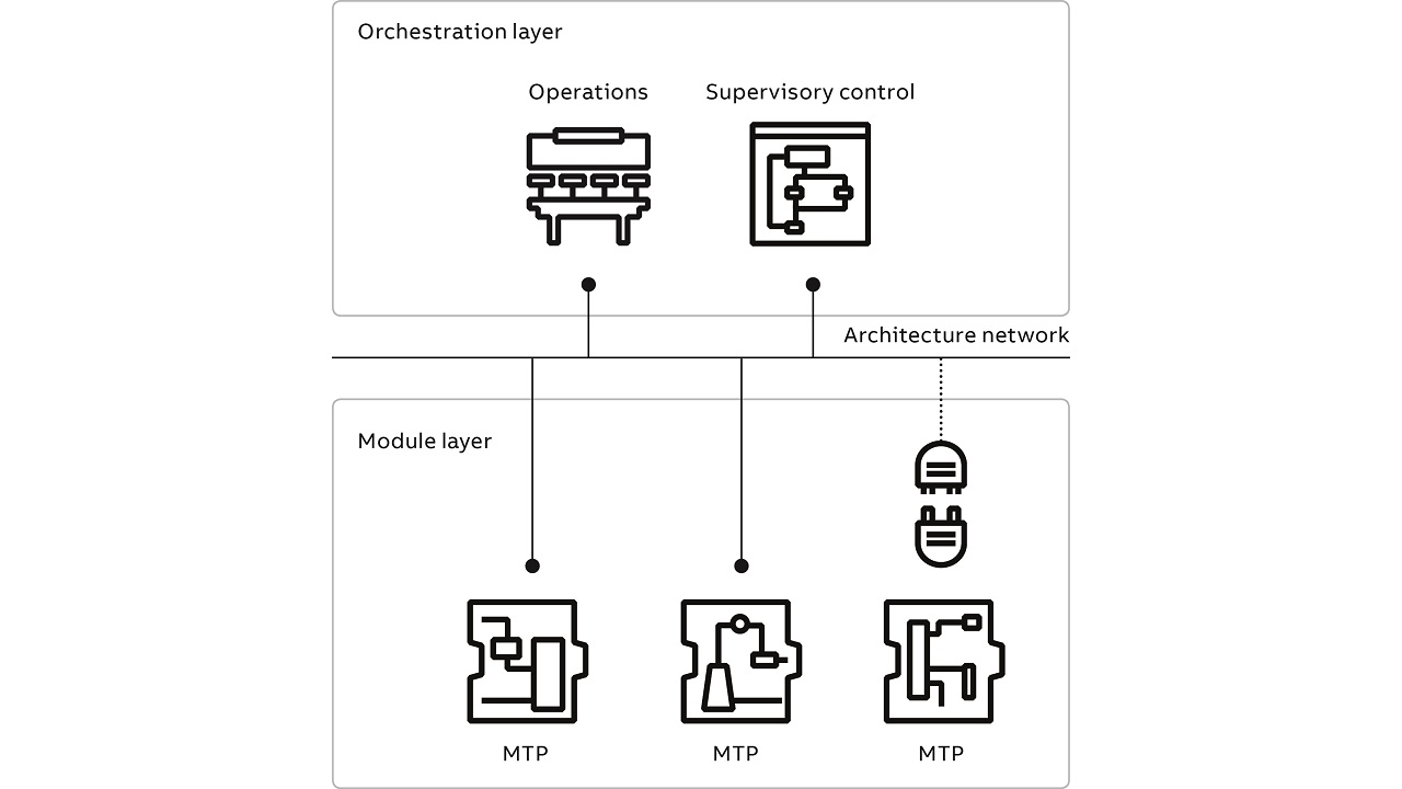03 Architecture of ABB's modular automation system.