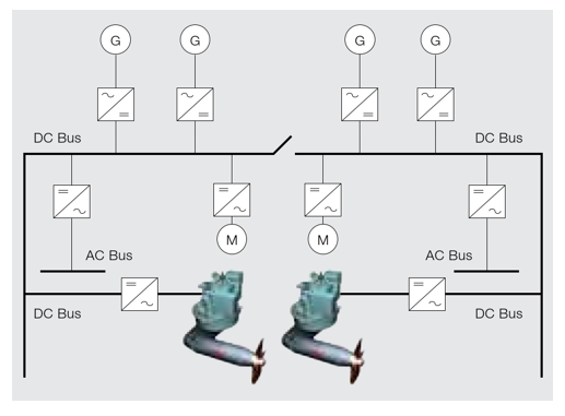 Fig. 1 - Example of commercial LVDC electrical distribution system