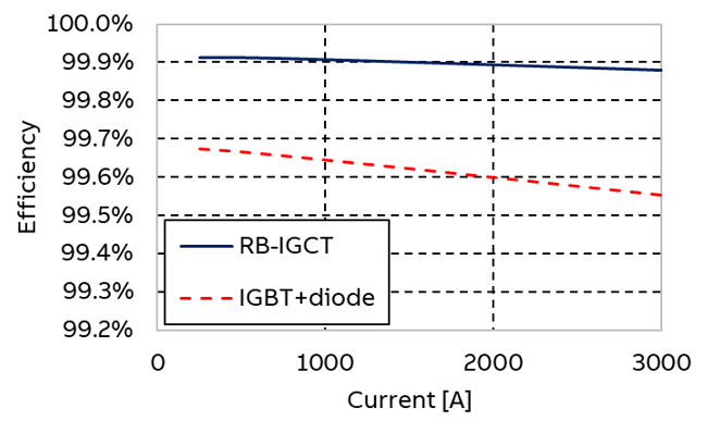 Fig 3. - Efficiency profile of the RB-IGCT in comparison with IGBT-based solution up to 3000 A