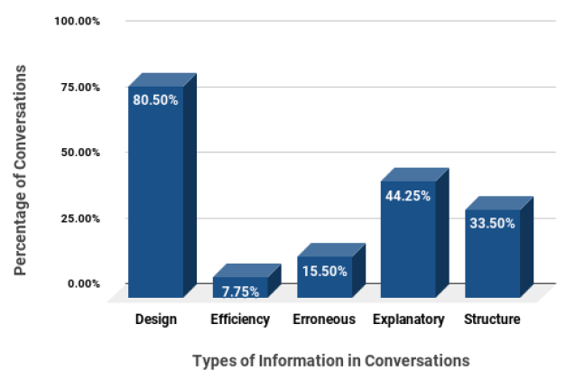 Fig. 3 - Percentage conversations of each type in Slackmanual