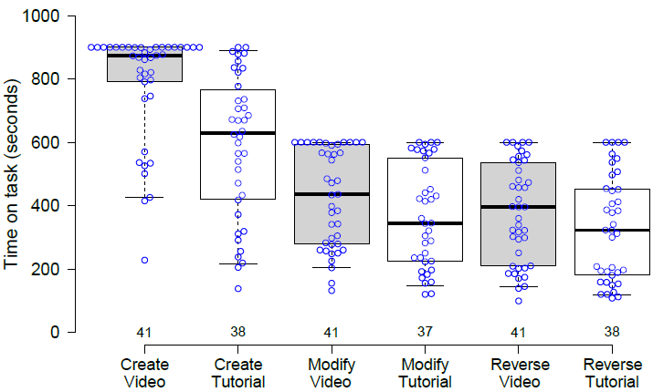 Figure 4: Box-plot of the times spent on tasks (lower is better). Center lines show the medians; box limits indicate the 25th and 75th percentiles; whiskers extend to 5th and 95th percentiles; data points are plotted as open circles.