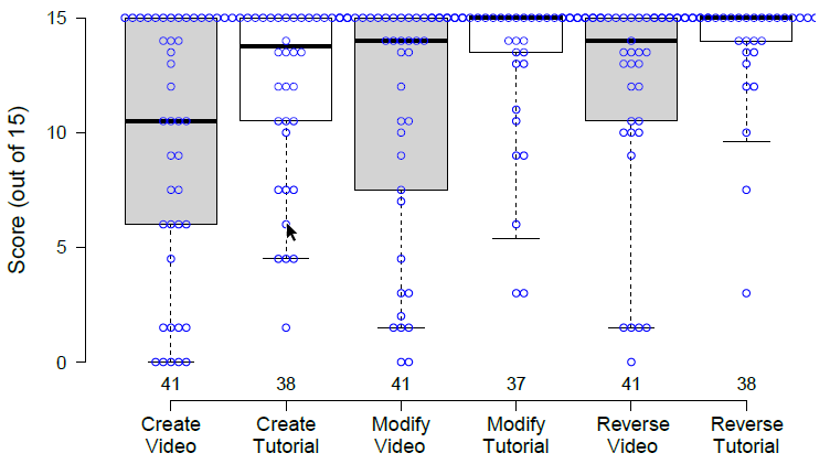 Figure 6: Box-plot of the scores for participants' solutions (higher is better). Center lines show the medians; box limits indicate the 25th and 75th percentiles; whiskers extend to 5th and 95th percentiles; data points are plotted as open circles.