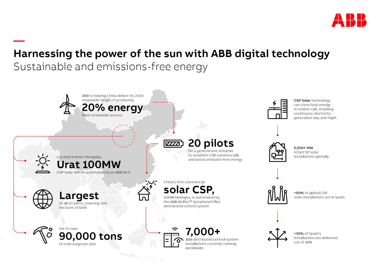 Infographic on Utar solar.