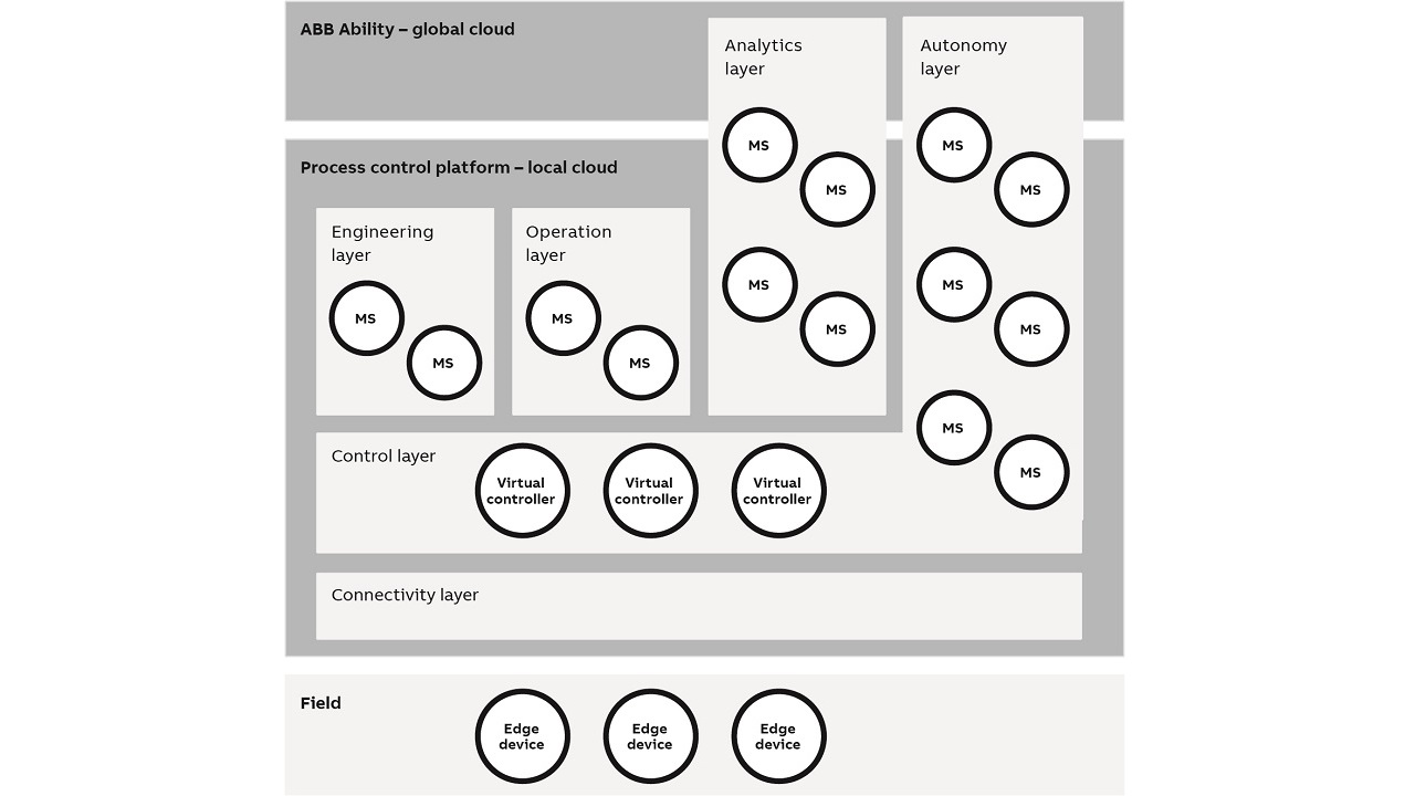 06 Architecture for autonomous operation.
