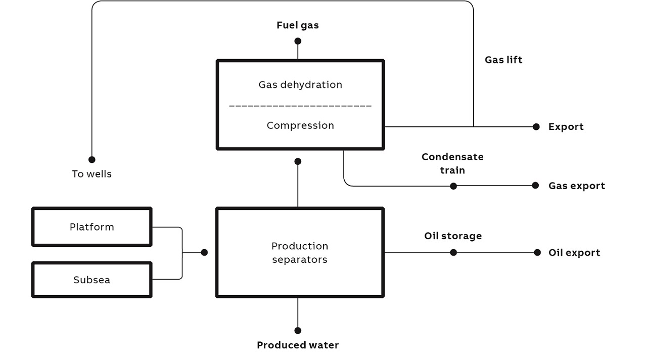02 Process overview of the separation plant.