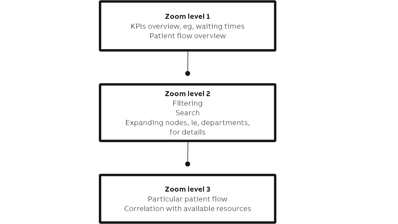 03 The main overviews are: patient flow overview, patient cases overview and patient transitions between departments overview.