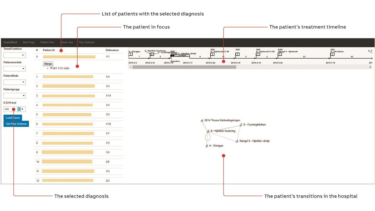 06 The overview of patient's display visualizes the timeline of a disease flow in time.