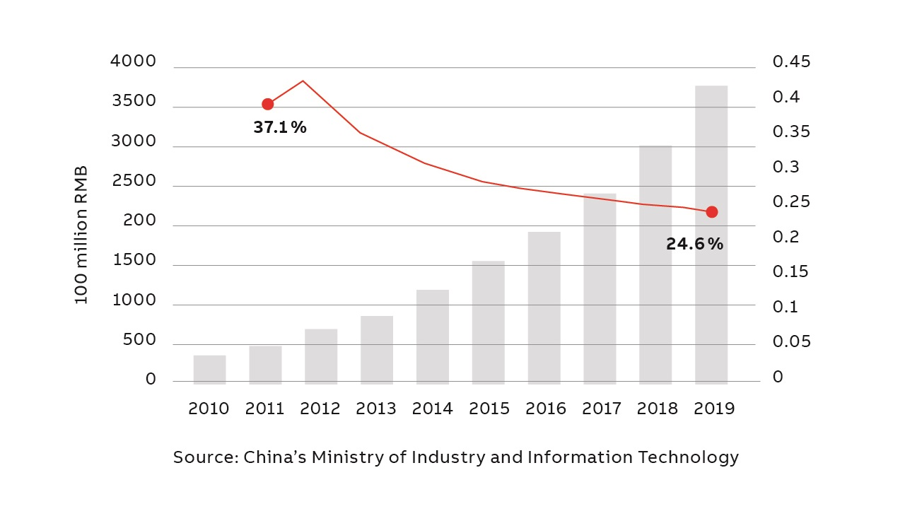 03 Chinese manufacturing – a major business area for ABB – has been characterized by steady growth in the IIoT.