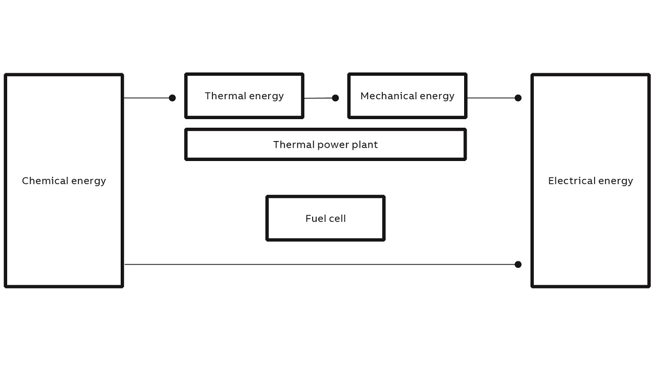 03 Energy production process in a fuel cell.