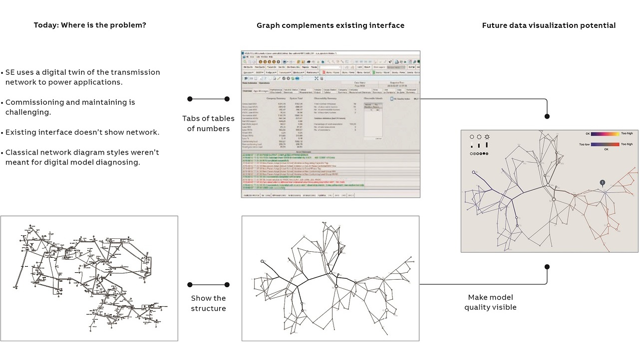 02 ABB designed a Network Topology visualization for Power System Explorer's State Estimator. The result complements the existing interface for the transmission network digital twin.